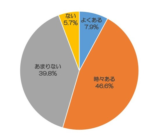 日本自動車連盟(JAF)が2016年に公表した『交通マナーに関するアンケート調査』によると、「普段運転中に、後方から他のドライバーに煽(あお)られることがある」と答えたドライバーは全回答者(64,376)の50%以上にのぼることが分かっています(出典:日本自動車連盟(JAF)『交通マナーに関するアンケート調査(2016年6月)』)