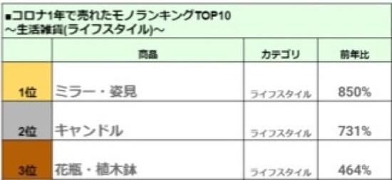 コロナ禍で売れたモノランキング「生活雑貨編」