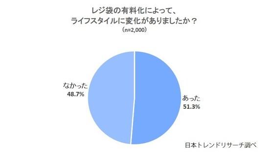 「レジ袋の有料化によるライフスタイルの変化」に関する割合