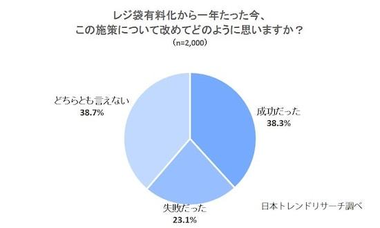「レジ袋の有料化についての考え」に関する割合