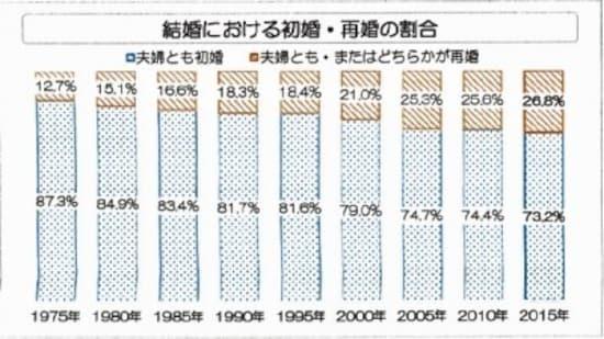 初婚・再婚の割合/JLCA