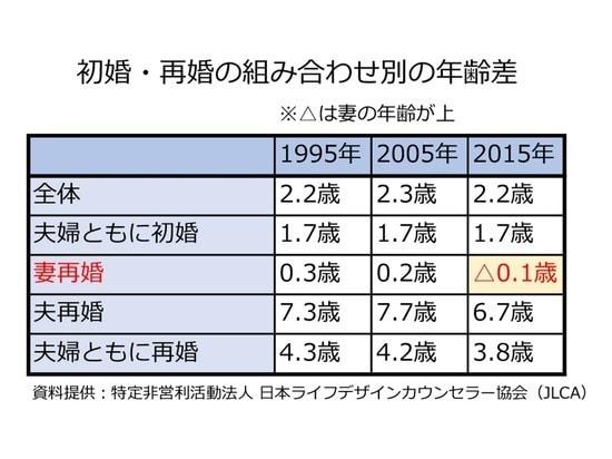 初婚・再婚の組み合わせ別の年齢差/JLCA