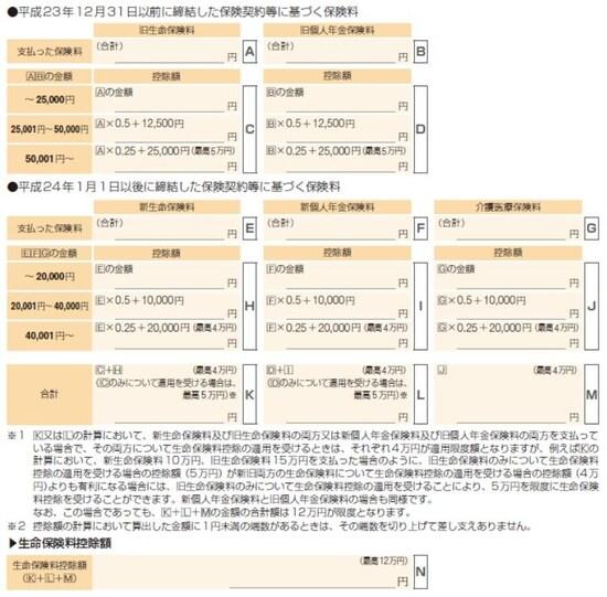生命保険料控除額の計算方法。国税庁「確定申告の手引き 確定申告書A用」より抜粋