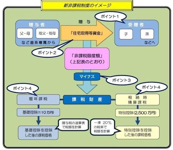 住宅取得資金贈与の非課税のイメージ図(出典:国税庁)