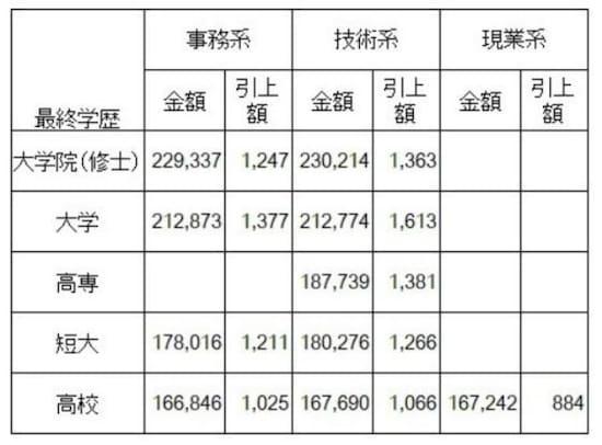 【表1】 学歴別・職種別初任給水準(全産業)  大企業の学歴別、職種別の初任給平均額(単位:円)。全て、前年比増という結果に 「新規学卒者決定初任給調査結果(2017 年3月卒)」日本経済団体連合会調査 ※大学院卒は修士卒