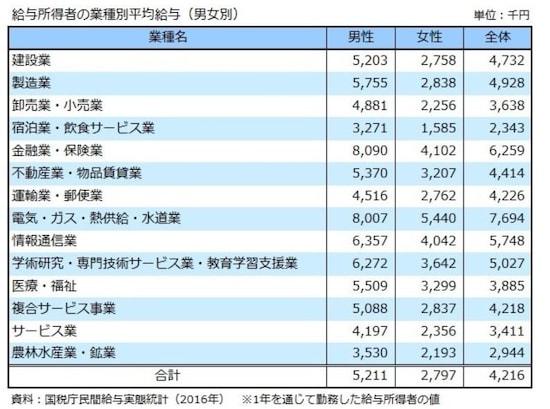 給与所得者の業種別平均給与(男女別)