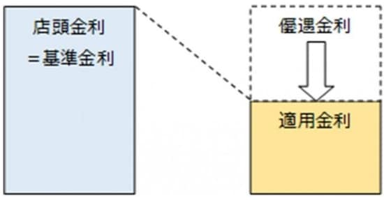 住宅ローン店頭金利と適用金利 Kangi Financial Advisers G.K.