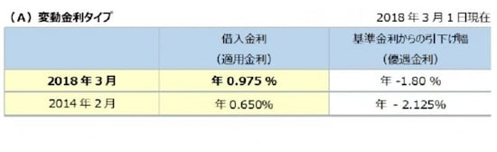 住宅ローン変動金利 Kangi Financial Advisers G.K.