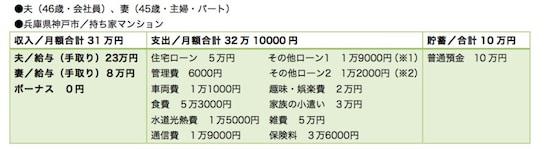 (※1)バイクのローン。ローン残高70万円、完済まで3年半(※2)エアコンのローン。ローン残高10万円、完済まで1年
