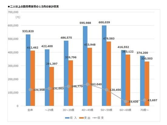 二人以上の勤労者世帯の1カ月の家計収支