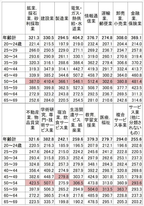 産業・年齢別の平均賃金(残業代などは含まない所定内給与)。産業によって年齢別の平均賃金は大きく変わる(単位:千円)出典:厚生労働省「平成29年賃金構造基本統計調査(全国)」