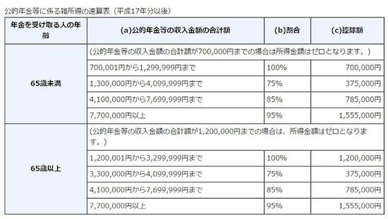 公的年金等に係る雑所得の速算表(出典:国税庁)