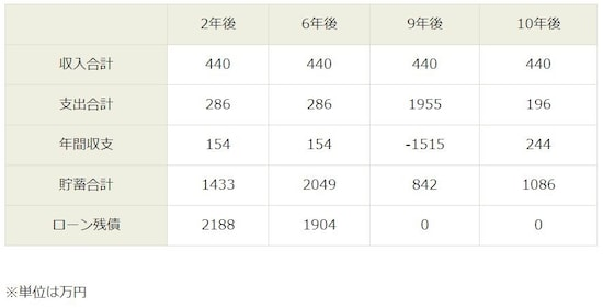繰り上げ返済した場合の10年間の貯蓄合計推移 ※単位は万円
