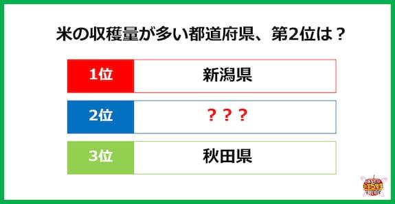【小5レベル】お米の収穫量、新潟県の次に多いのはどこ?
