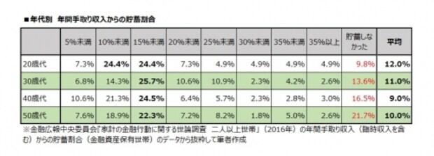 年代別 年間手取り収入からの貯蓄割合