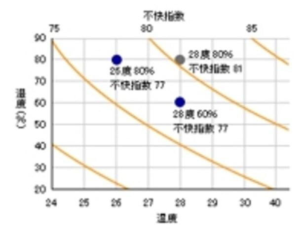 温度・湿度と不快指数の関係グラフ※All About「環境を考えた住まい」参考