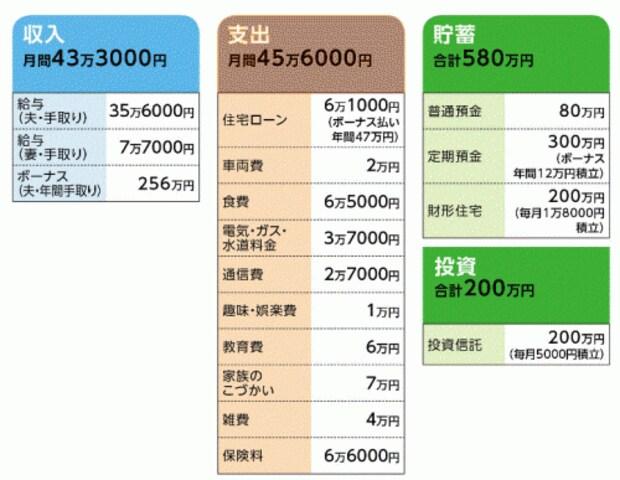 石井さんの家計収支データ