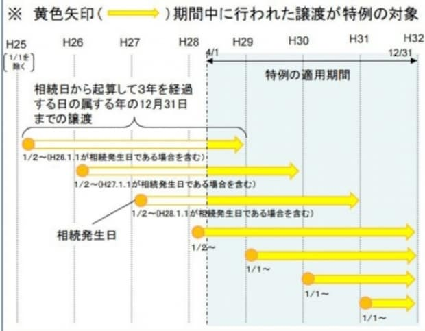 空家にかかる3000万円特別控除と適用期限のイメージ図