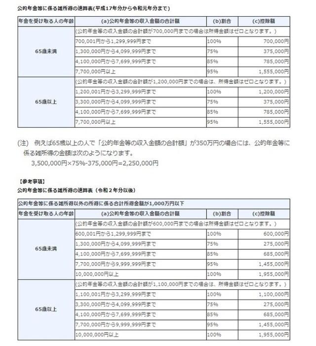 令和元年分以前と令和2年分以降の公的年金等控除額の速算表対比 (出典:国税庁資料より)