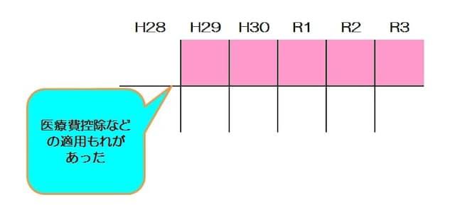 還付申告ができる期間のイメージ図(図表:筆者作成)