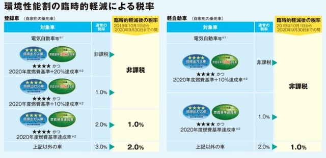 環境性能割の税率(総務省のHPより抜粋)