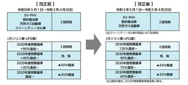2030年度燃費基準の達成度に応じた新たな自動車重量税エコカー減税の基準(出典:財務省資料より)