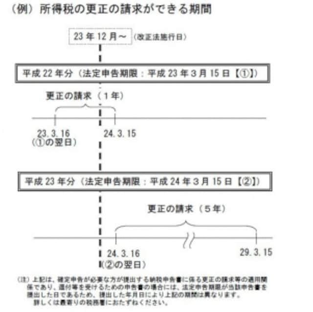 更正の請求期間の比較図(出典:国税庁ホームページ)