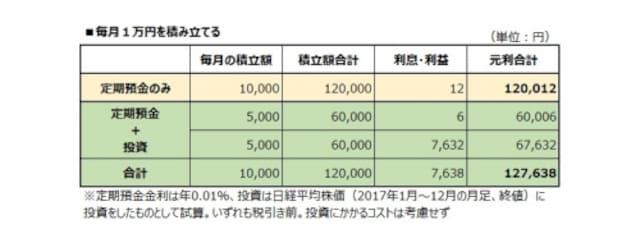 1万円の積み立てででも、やり方によって大きな差が
