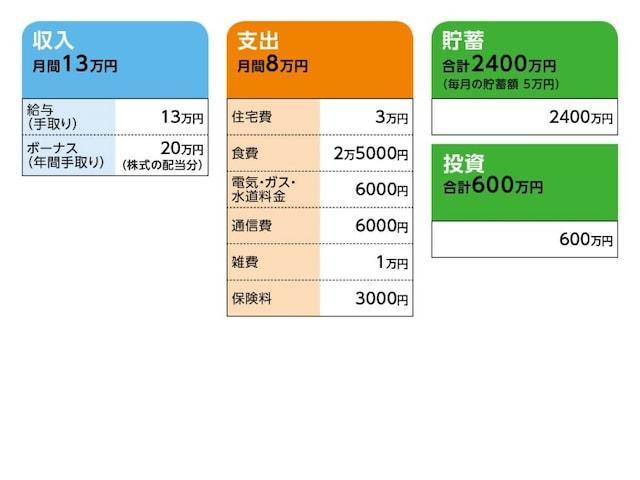 相談者「手取り13万円」さんの家計収支データ