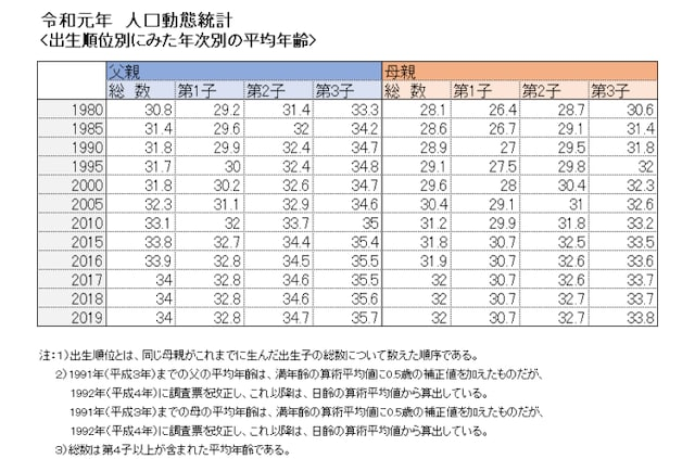 令和元年人口動態統計<出生順位別にみた年次別の平均年齢>