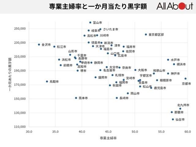 表1:専業主婦率と1カ月あたりの黒字額※「家計調査」(総務省)を元にオールアバウトで作成