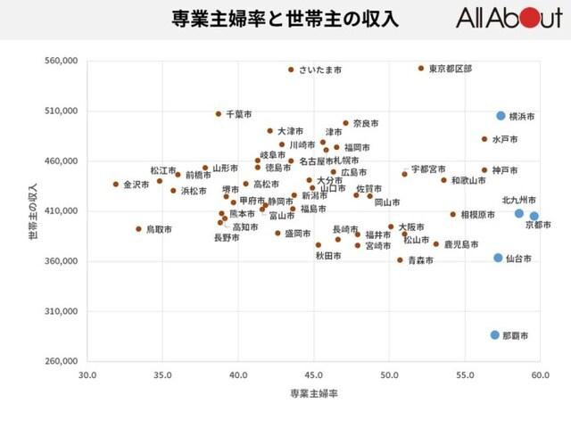 表2:専業主婦率と世帯主の収入※「家計調査」(総務省)を元にオールアバウトで作成