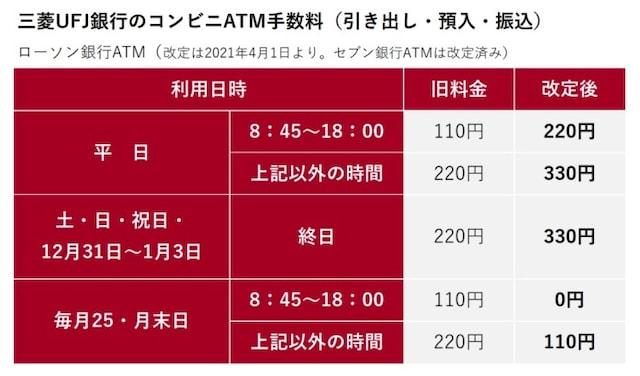 三菱UFJ銀行のコンビニATM手数料(三菱UFJ銀行ホームページをもとに、筆者・編集部が図版作成)