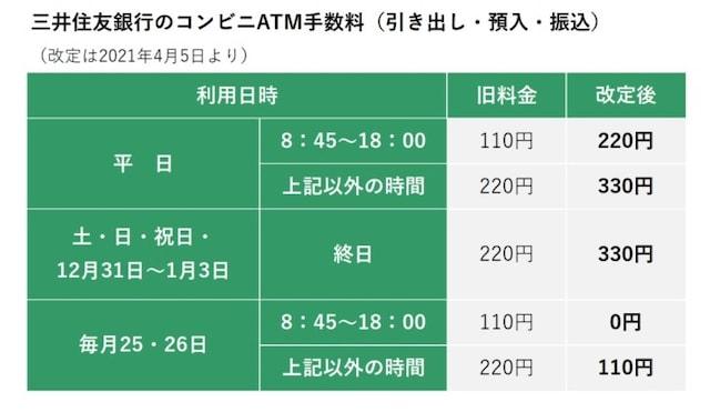 三井住友銀行のコンビニATM手数料(三井住友銀行ホームページをもとに、筆者・編集部が図版作成)