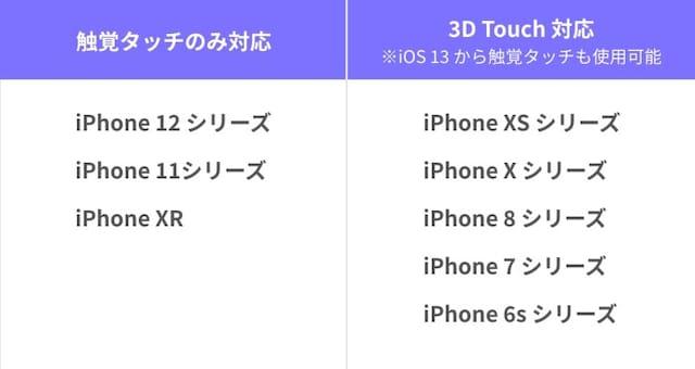 iPhoneの「触覚タッチ」「3D Touch」対応機種