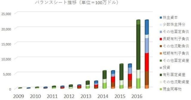 バランスシートはソーラーシティの買収もあり、売上規模の3倍に膨張