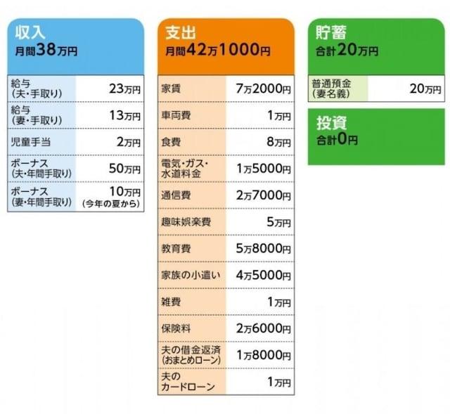 相談者「ぷー」さんの家計収支データ