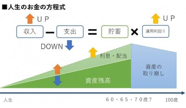 人生のお金の方程式(収入・支出・運用)