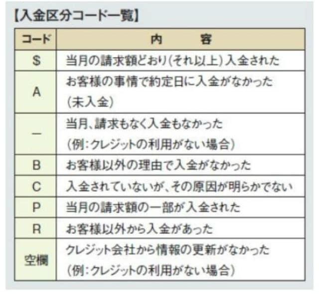 入金区分コード