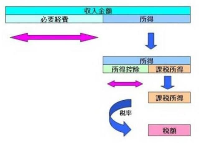 税額が算定されるイメージ図(筆者作成)