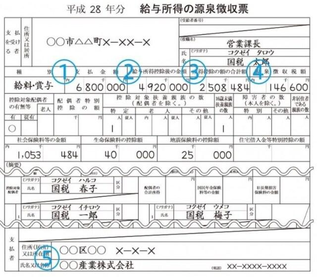 平成28年源泉徴収票記載例(出典:国税庁資料より)