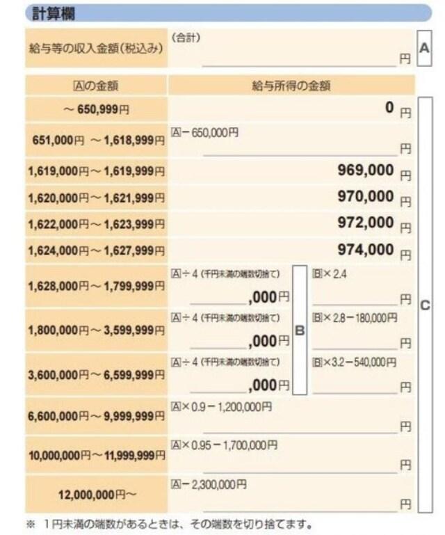 給与所得の速算表(出典:国税庁資料より)