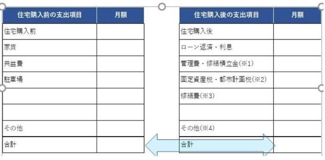引越し前後の住居費を比較しよう Kangi Financial advisers G.K.