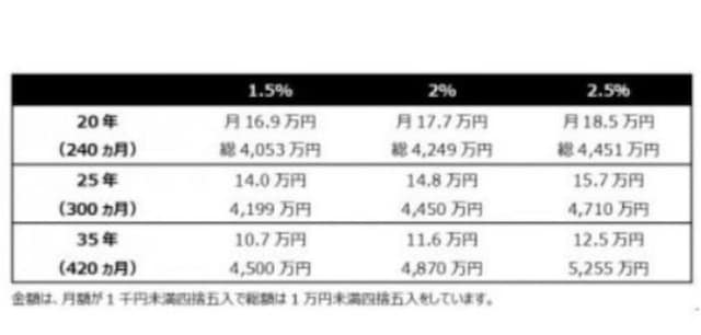 住宅ローン金利・返済年数比較Kangi Financial advisers G.K.