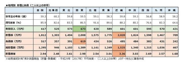 地域別 貯蓄と負債(二人以上の世帯)