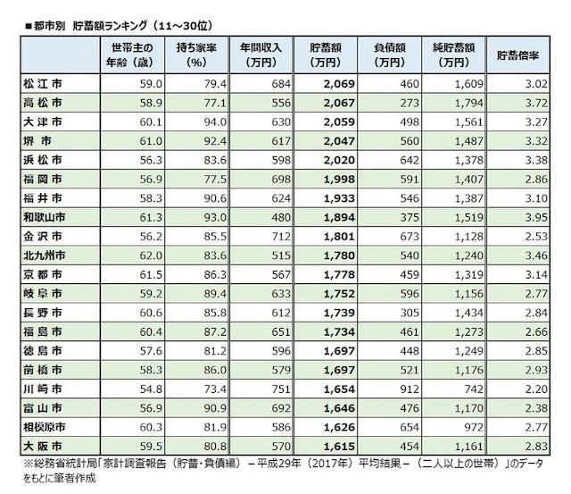 都市別 貯蓄額ランキング(11~30位)