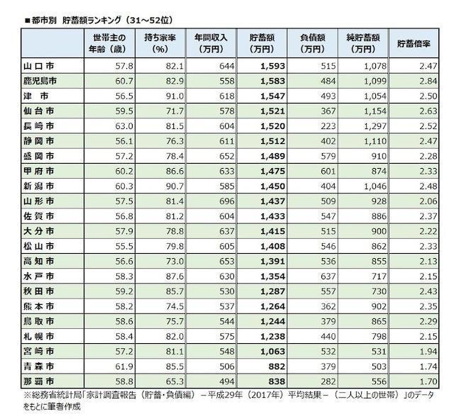 都市別 貯蓄額ランキング(31~52位)