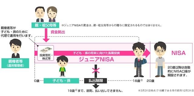 ジュニアNISAのイメージ図(出典:金融庁)