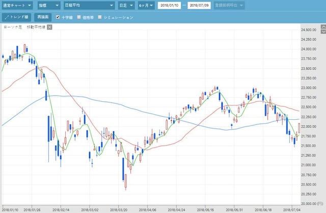 日経平均株価チャート。会社四季報オンラインより