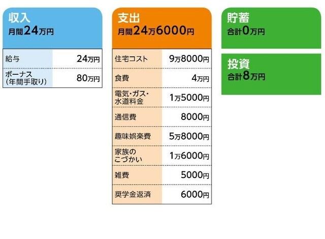 「美咲」さんの家計収支データ
